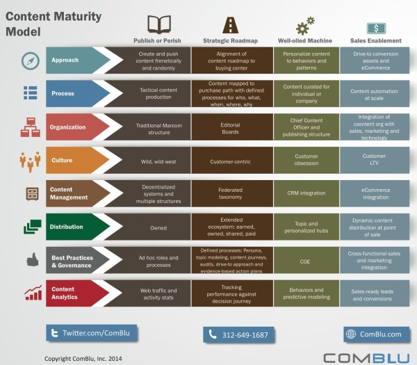 content marketing maturity - Comblu