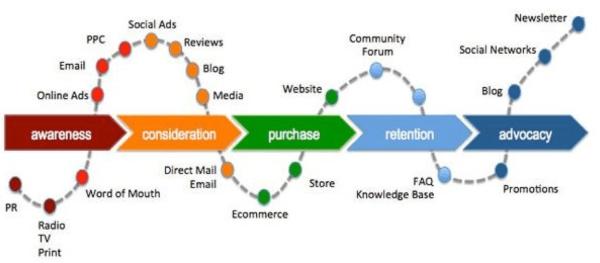 buying journey - customer life cycle