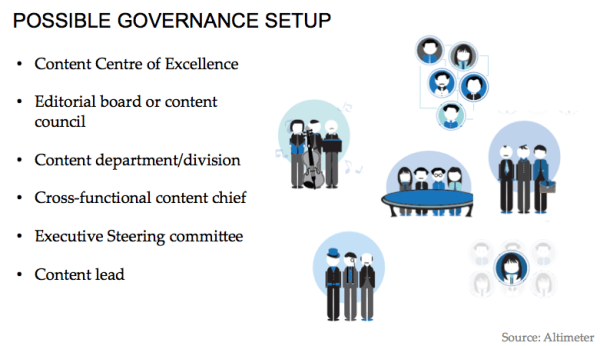 governance setup within content marketing