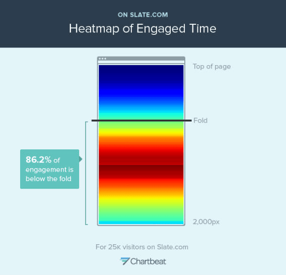 heatmap of quality content - engaged time