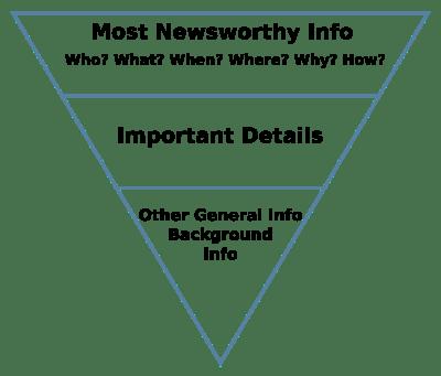 inverted content pyramid