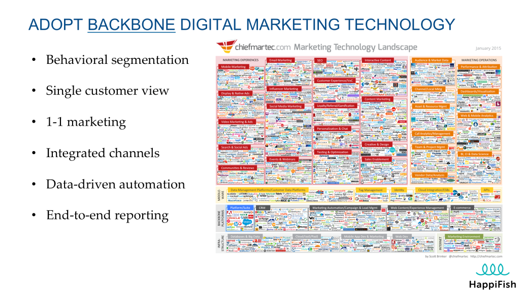backbone digital marketing technology