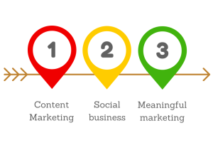 path to social business goes through content marketing