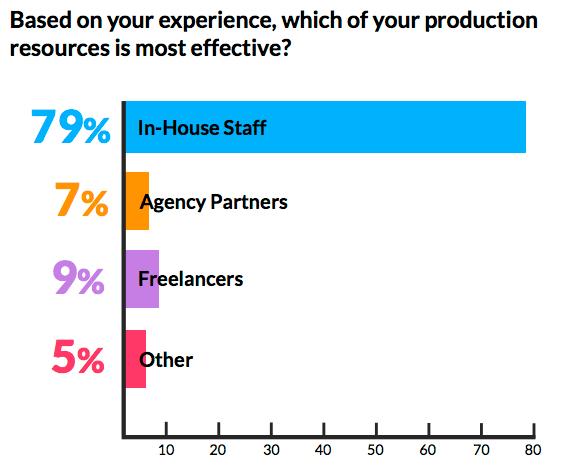 content marketing department structures