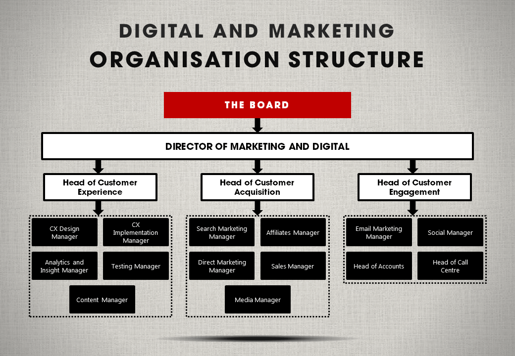 The cmos guide to digital marketing organization structures b2b an example of an organization structure organized by the customer journey thecheapjerseys Choice Image
