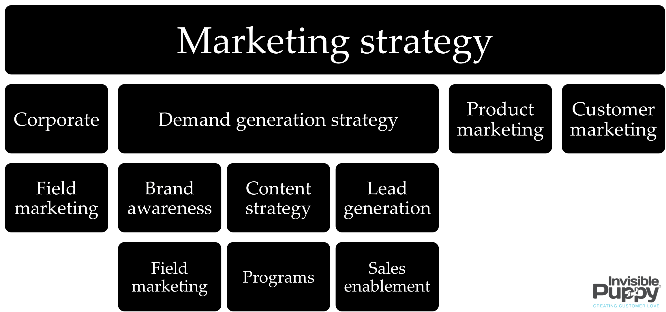 the cmo u0026 39 s guide to digital marketing organization structures