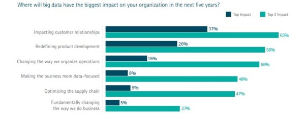 big-data-for-marketers_accenture-study