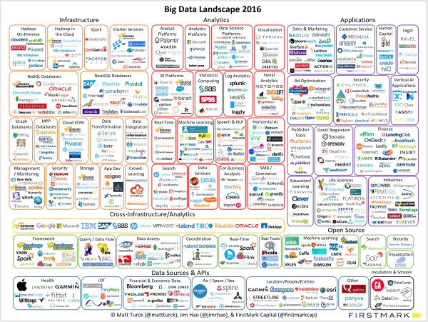 big data for marketers_technology landscape_2016