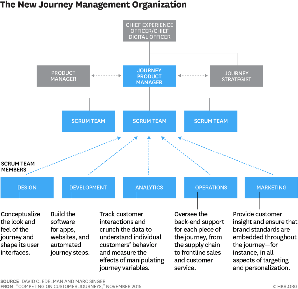 Customer Journey Product Managers