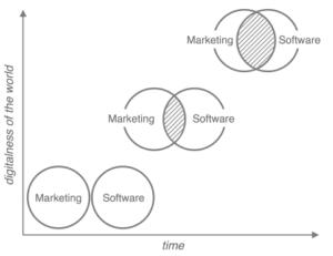 digitalization-of-marketing