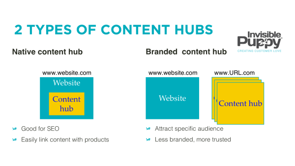 different-types-of-content-hubs