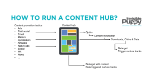 how-to-run-a-content-hub
