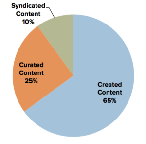 content marketing mix - content curation