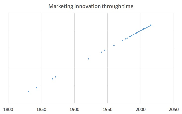 marketing_innovation_through_time_graph