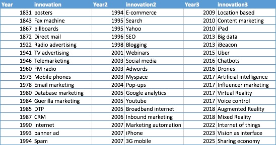 marketing_innovation_through_time_table
