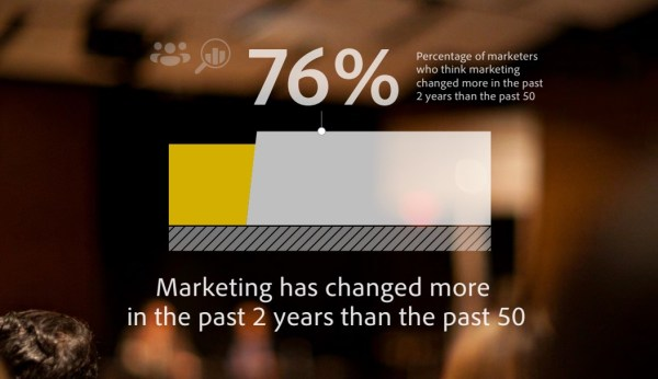 speed_of_marketing_innovation_marketing_changed
