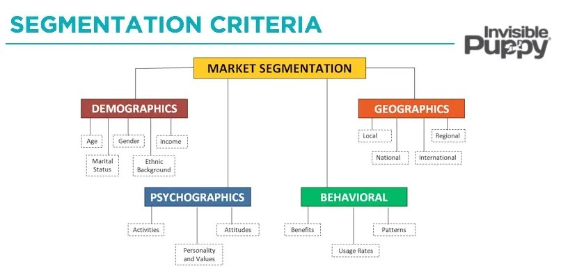 how_to_segment_segmentation_criteria