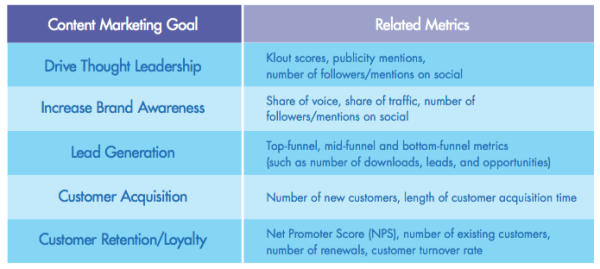 high level content marketing objectives