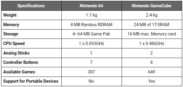 GameCube vs. N64 – Which One Is The Best? 2