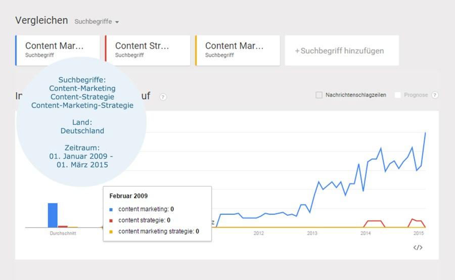 Diagramm zur Übersicht über das Suchvolumen des Begriffes Content-Marketing bei Google Trends
