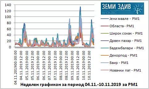 Каков беше квалитетот на амбиенталниот воздух во Битола за периодот од 04-10.11.2019 г.