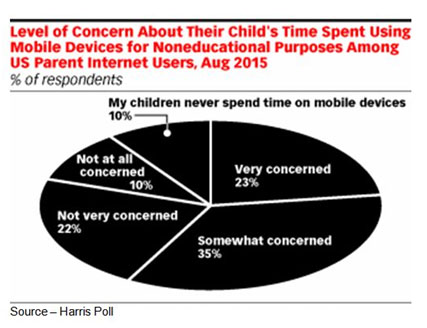 Concerned – Youngsters are innocent, impressionable and trusting. While you like to see those great traits in your children, it also means that online devices and interactive toys/devices are connected to the cloud and susceptible to hacking and personal information theft which worries most parents.