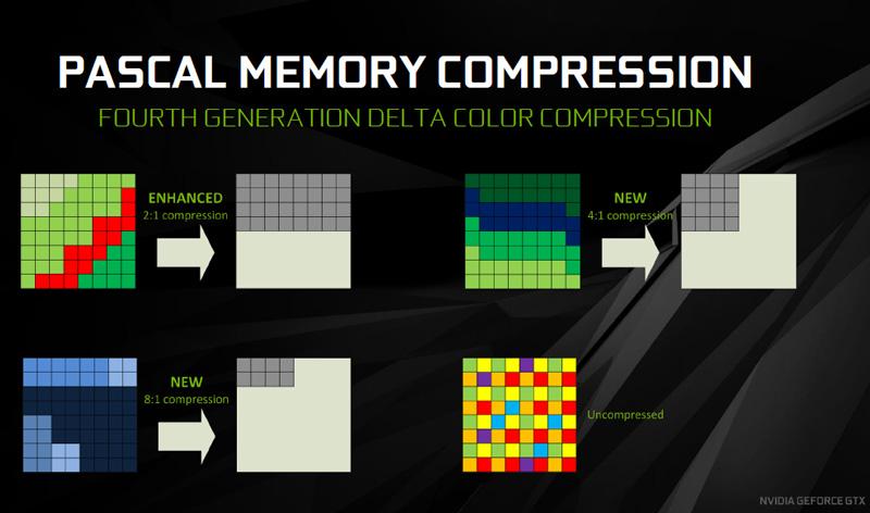memory-compression