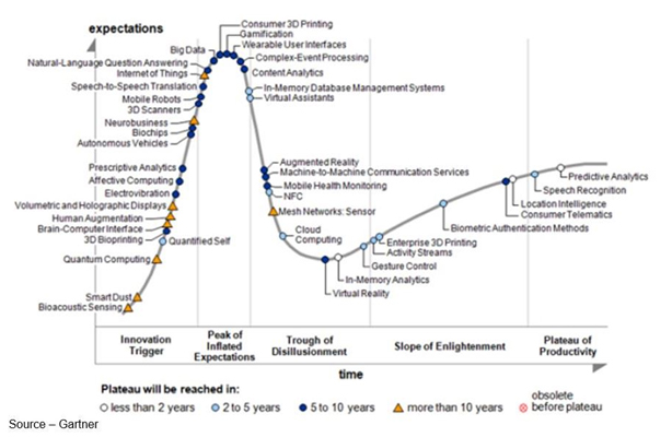 Getting Serious – You know your technology has arrived when it gets its own Gartner Hype Cycle. VR got its own a few years ago and has been steadily climbing the charts since. The movie/entertainment industry has taken it very seriously; pouring time, money, effort into bringing it to consumers.