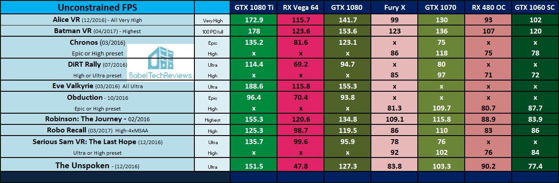 No FineWine in AMD's VR Performance! : Amd