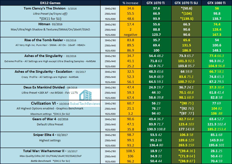 GTX 1070 Ti SLI vs  GTX 1080 Ti Review, 35 Games tested