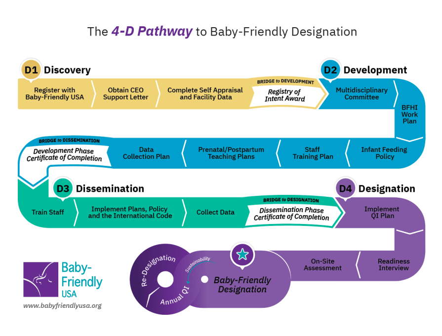 Baby-Friendly USA 4D Pathway to Designation - Updated 2019