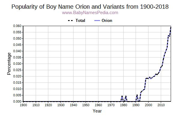 Orion - Meaning of Orion, What does Orion mean?