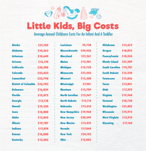 child care chart with annual cost of childcare for an infant and a toddler