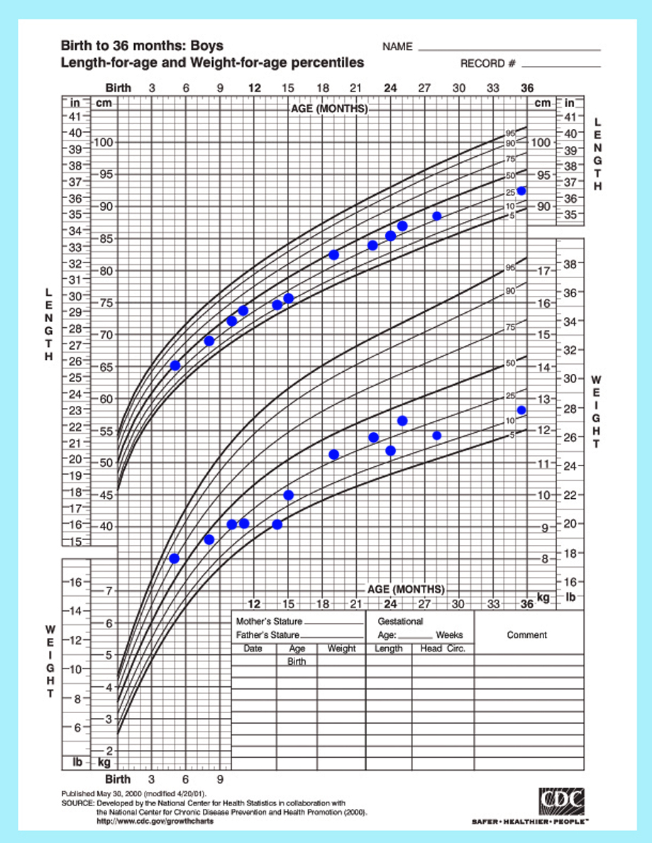 Infant growth chart percentile calculator gallery chart design ideas male infant growth chart choice image chart design ideas pediatric percentile growth charts gallery free any geenschuldenfo Gallery