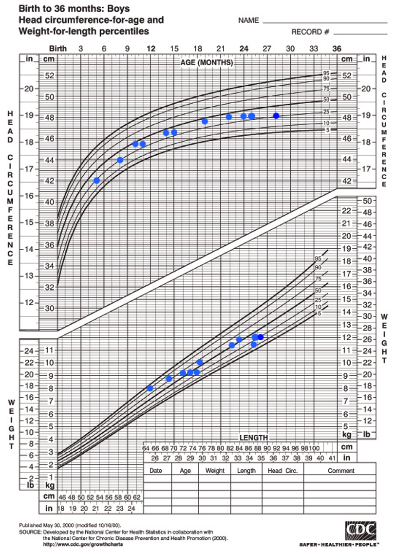 Child weight charts images chart design ideas height weight chart for babies gallery free any chart examples boys height weight chart gallery free nvjuhfo Image collections