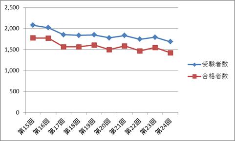 あん摩マッサージ指圧師国家試験の受験者数・合格者数の推移