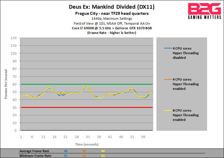 B2G-GTX-1070-CPU-Performance-Preview-DXMD-1440p-fps.png?w=769&ssl=1