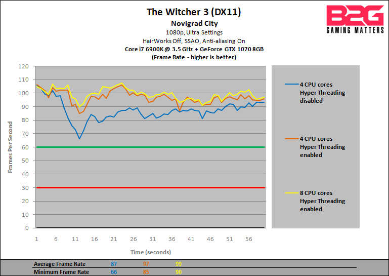 B2G-GTX-1070-CPU-Performance-Preview-Witcher-3-1080p-fps.png?w=769&ssl=1