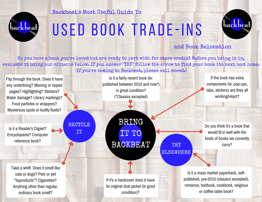 Guide to Used Book Trade-ins
