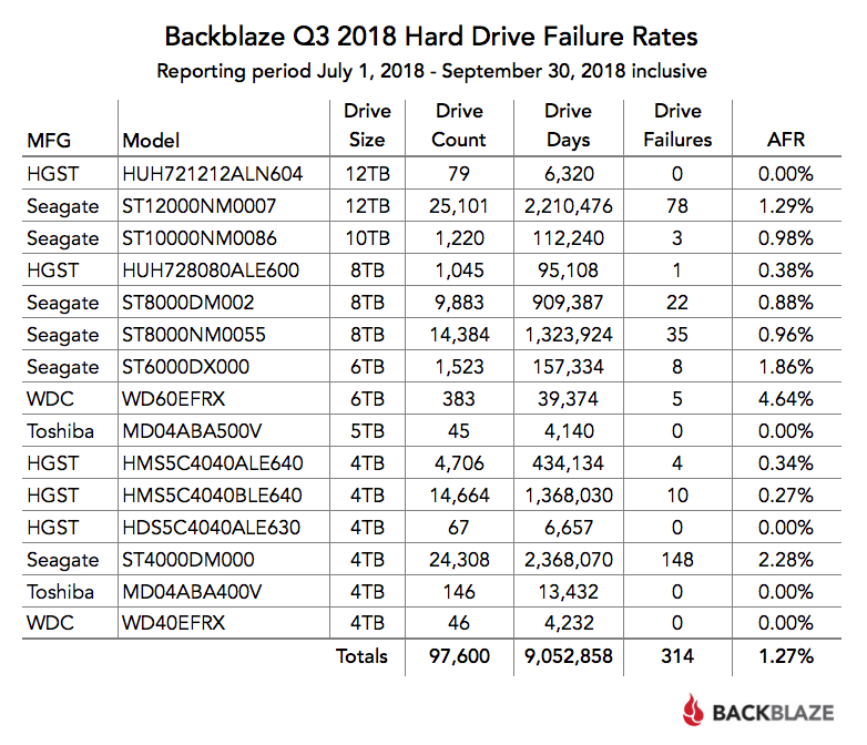 Backblaze Q3 2018 Hard Drive Failure Rates chart