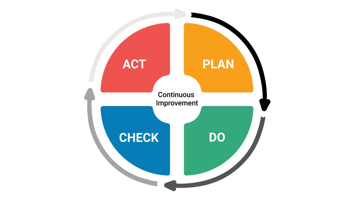 Review so far: How do we improve behavioural compliance?