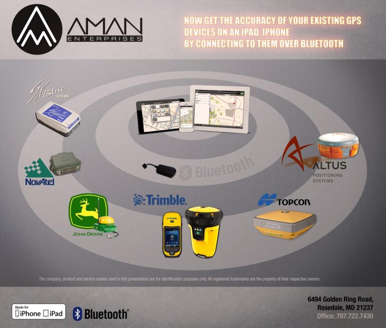 aman enterprise Connectivity