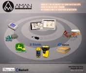 aman enterprise Connectivity