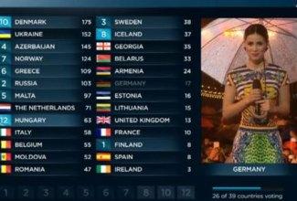 Eurovision_Vathmologia