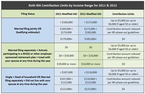Roth Ira Vs 401 K How To Decide Which Retirement Account