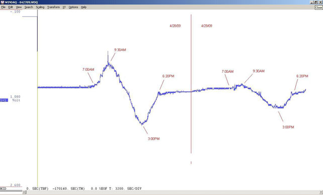 48 hour plot of fluxgate magnetometer during a quiet period