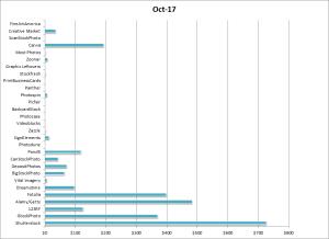 Earnings per microstock agency in October 2017