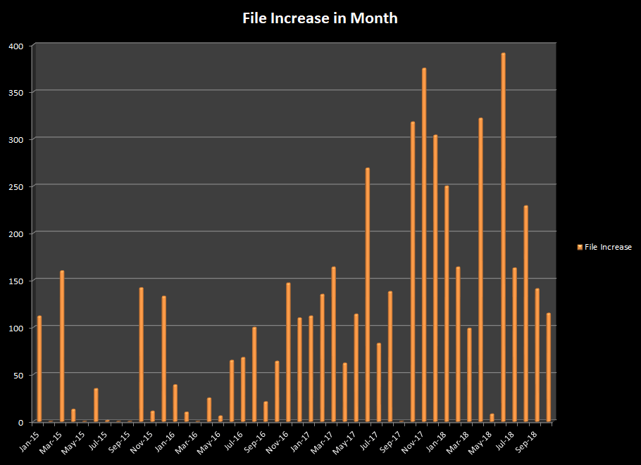 Number of photos and videos added to stock agencies in October 2018