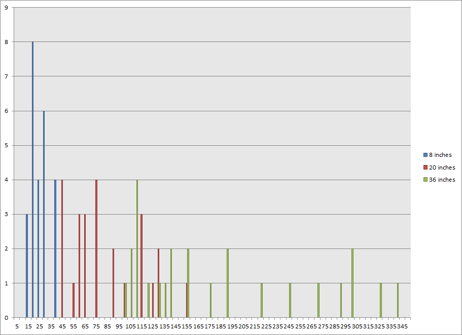 Chart of pricing of prints on Fine Art America