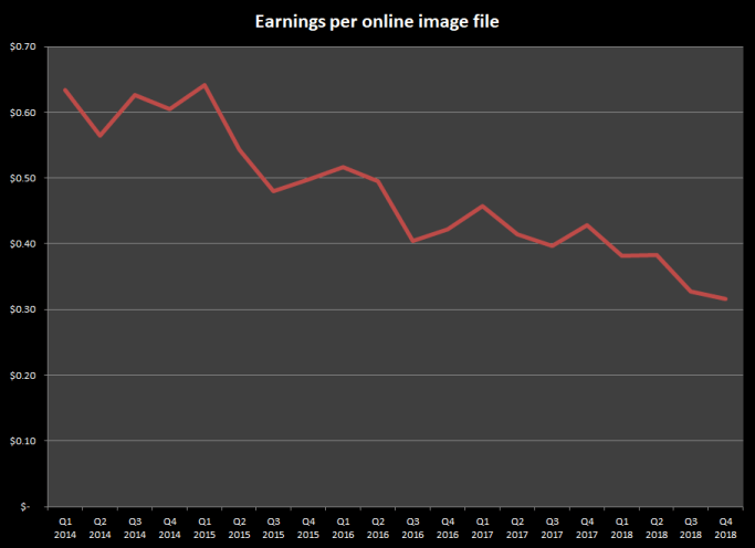 Earnings per online image from stock photography